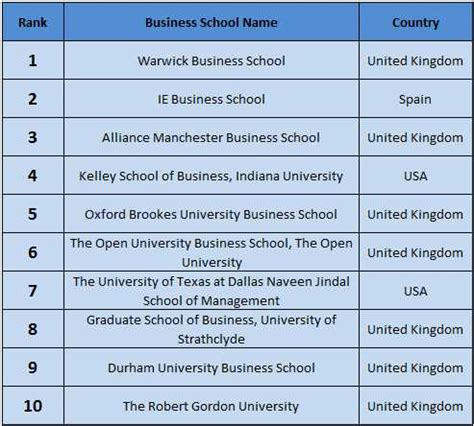 Of South Florida Mba Program Ranking by Uk Dominate In Mba Rankings 2016 Aftergraduation