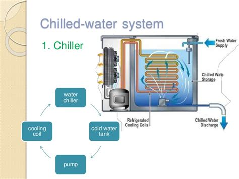 What Is A Chiller Air Conditioning System by Central Air Conditioning System 97 2003