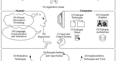 Buku Menguasai Angularjs Untuk Membuat Website Dinamis matakuliah interaksi manusia dan komputer hci belajar