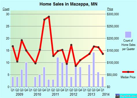 mazeppa minnesota mn 55956 profile population maps