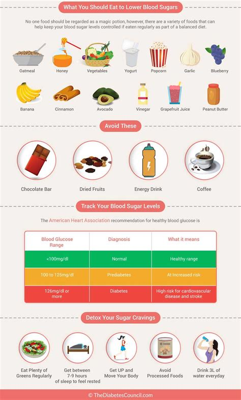 blood sugar level quickly