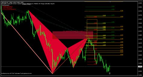 pattern trading ea monster harmonic indicator ex4 forex shock find out