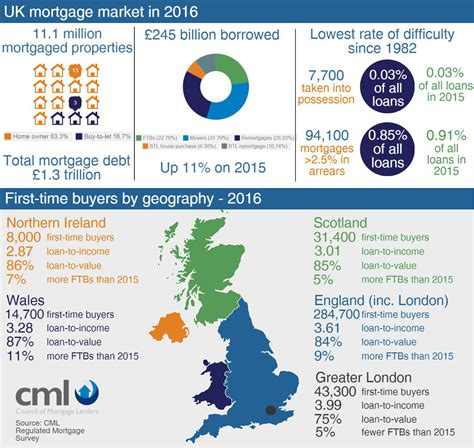 housing loan uk 100 mortgage brokers and home loans big bank or mortgage broker who to choose
