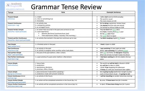 pattern tenses in english grammar tense review the 12 tenses in english academic
