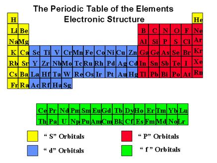 printable periodic table with energy levels electron configuration easychem com