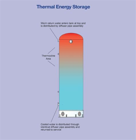 energy storage system inductor thermal energy storage tanks highland tank