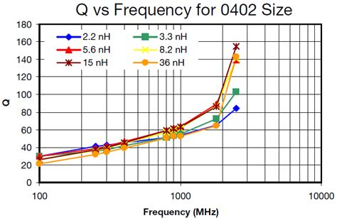 inductor switching frequency inductor size vs switching frequency 28 images world s highest inductance values expanded