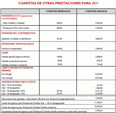 Prestacion No Contributiva De Jubilacion 2016 | prestacion no contributiva de jubilacion 2016