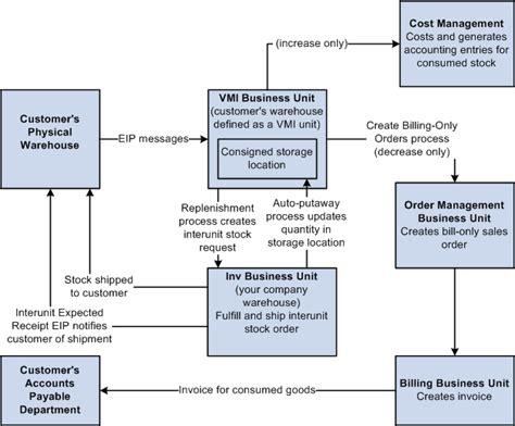 Peoplesoft Enterprise Inventory 9 1 Peoplebook