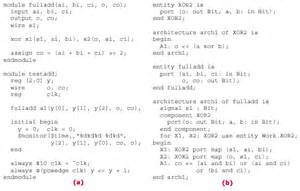 Vhdl Test Bench Design Languages For Embedded Systems Ee Times