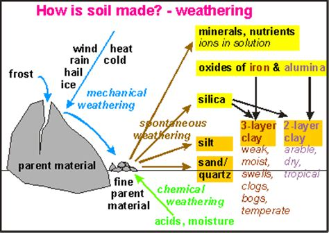 hydration earth science definition agents of weathering