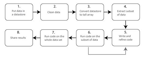 big data workflow big data workflow using arrays and datastores
