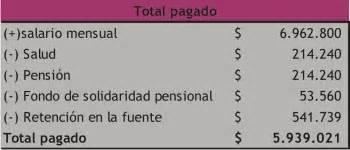 pago de salud dn un salario integral 2916 electiva derecho laboral individual salario integral