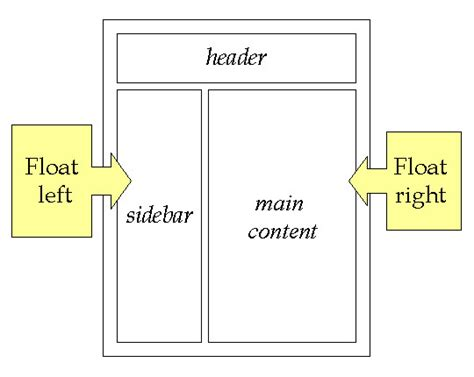 Html Layout Using Float | html5 and css3 layouts kenneth melendez
