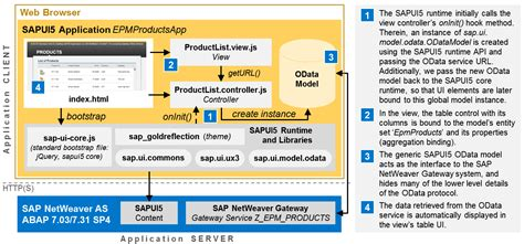 tutorial sap netweaver gateway new e2e tutorial gain hands on developer experience with