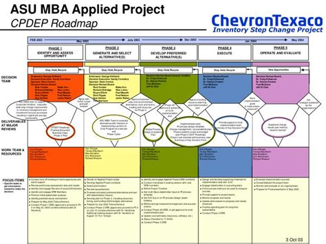 Asu Mba Application ppt inventory step change project cpdep roadmap