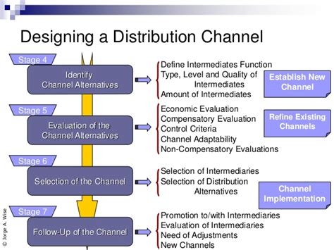 Distribution Channel Analysis by Oxxo Stores Marketing Channel