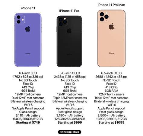 iphone    pro  caracteristiques prix date