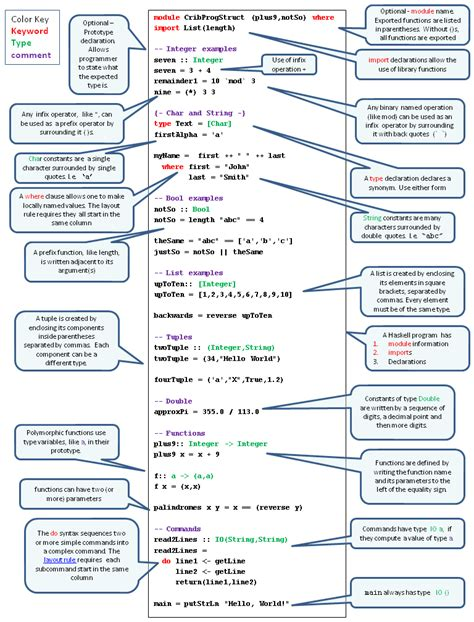 pattern synonyms haskell haskell resource links