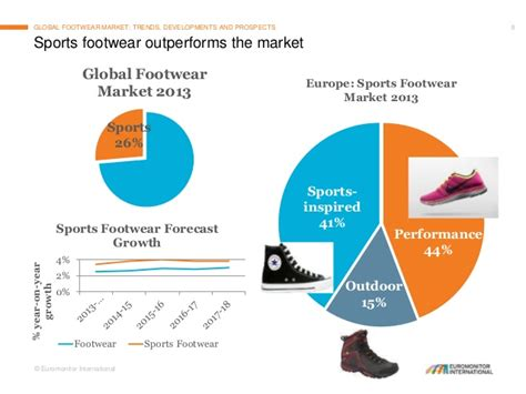 athletic shoe market athletic shoe industry 28 images athletic footwear