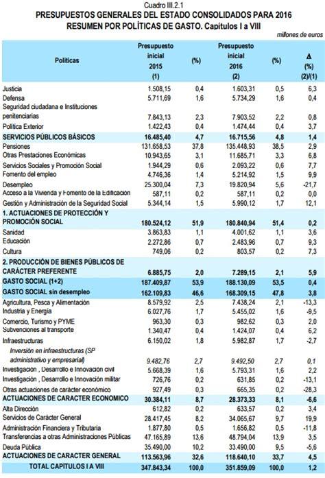 tabla de asignacion presupuesto para provincias del ecuador los presupuestos generales 2017 al detalle