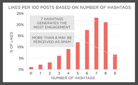 what happens after you follow an instagram hashtag preview app hashtags 101 instagram hashtag best practices rival iq