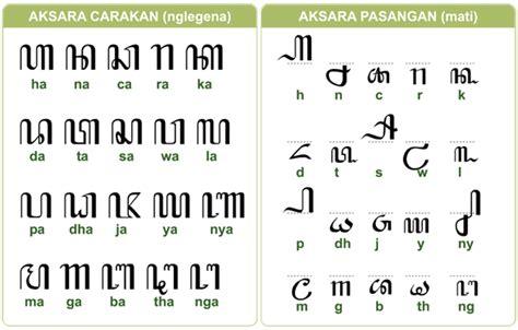 jinis jinis aksara jawa belajar seni tik bahasa jawa