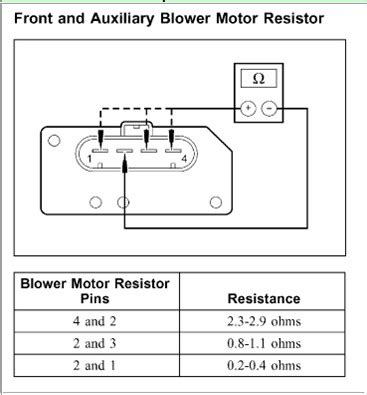 test ford blower motor resistor the blower motor on my 2006 ford explorer only works on medium 3 and high 4 is it the