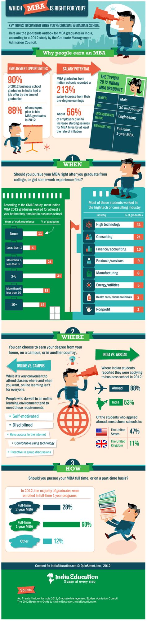 Best Time To Go Get Mba by Mba Infographics
