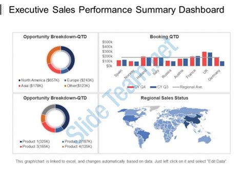 Executive Sales Performance Summary Dashboard Ppt Slide Templates Powerpoint Presentation Executive Summary Slide Template