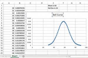 how to use excel to create a bell curve with pictures ehow