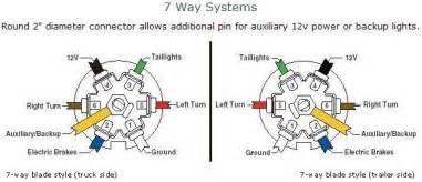 truck 7 way trailer light wiring diagram get free image about wiring diagram