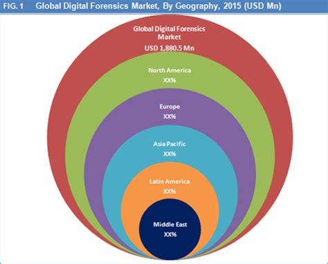 digital market digital forensics market size trend and forecast
