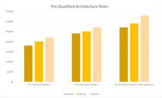 Landscape Architect Median Salary Image Gallery Landscape Architect Salary Range