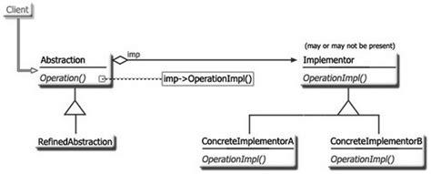 js bridge pattern bridge design pattern with javascript codeproject