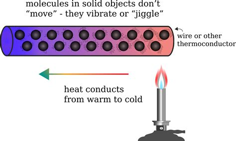 heat thermal clipart heat conduction