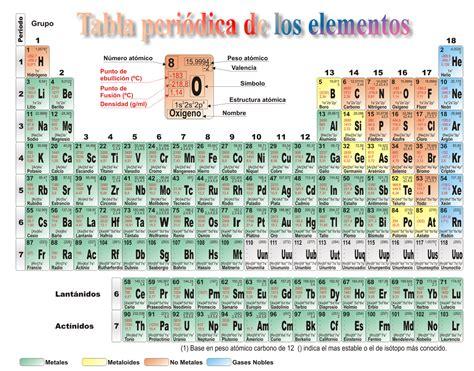 imagenes de la tabla periodica
