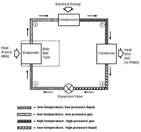 refrigeration refrigeration schematics