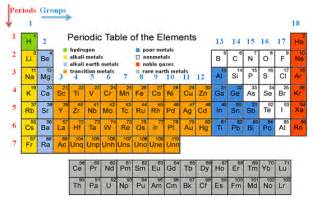 table modern bohr periodic table