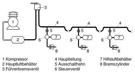 Woraus Besteht K Hlmittel Beim Auto by File Prinzip Der Automatischen Druckluftbremse Png