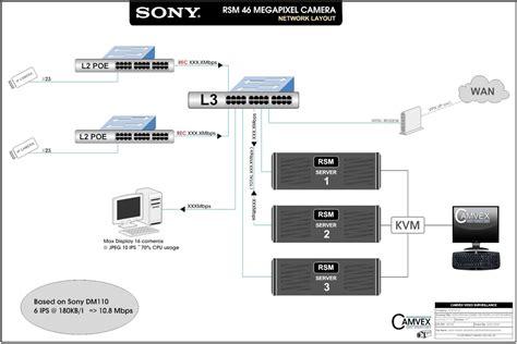 network traffic flow diagram 2 best images of network traffic flow diagram network