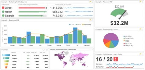 Executive Dashboards What They Are And Why Every Business Needs One Forbes Ceo Dashboard Template