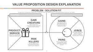 Value Proposition Canvas Template by Innovators Canvas Template
