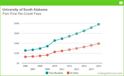Of South Alabama Mba Cost by Part Time Tuition Fees At Of South Alabama