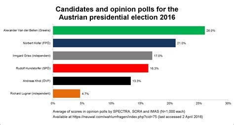 www power austria will the april presidential elections bring an