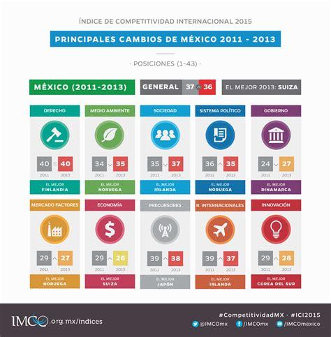 seguridad social porcentajes ao 2015 para colombia 205 ndice de competitividad internacional 2015 la corrupci 243 n