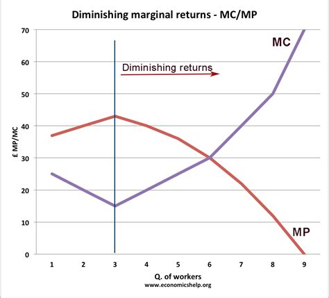 law of diminishing returns definition the law of diminishing marginal returns economics help