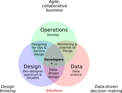 venn diagram operations how operations design and data affect software and