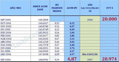 valor del auxilio de transporte 2016 en colombia valor uvt 2016 en colombia unidad de valor tributario