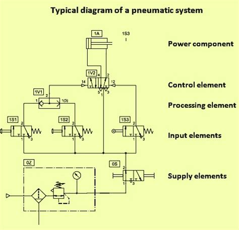 pneumatic circuit diagrams explained circuit and
